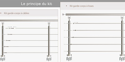 Composition d'un garde-corps en kit