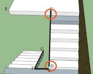 Prendre les cotes d'un escalier