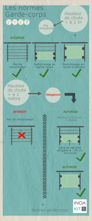 infographie-norme-garde-corps