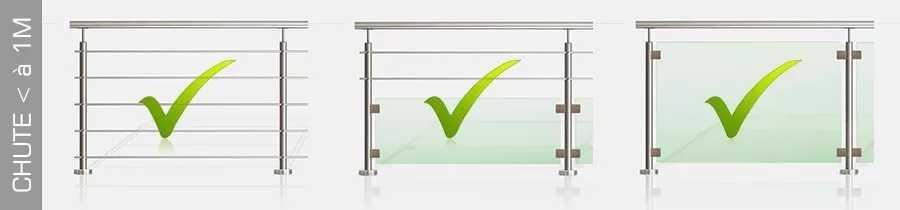 Normes garde-corps de moins d'un mètre de chute
